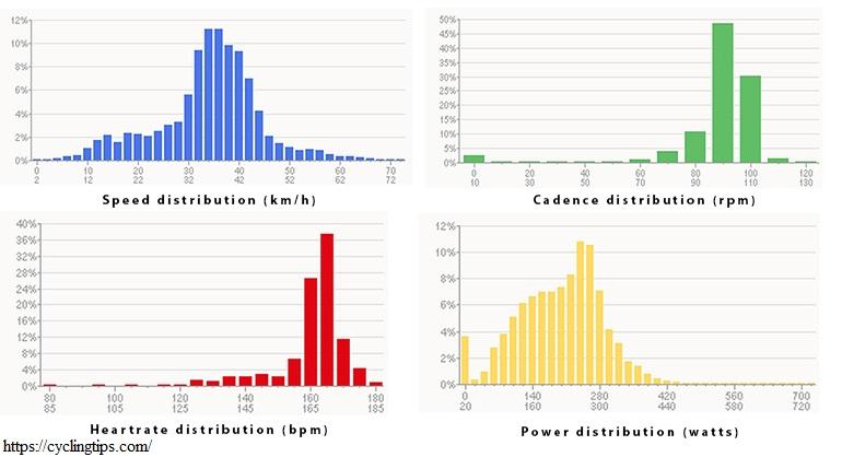 Графики распределения мощности ЧСС каденса и скорости