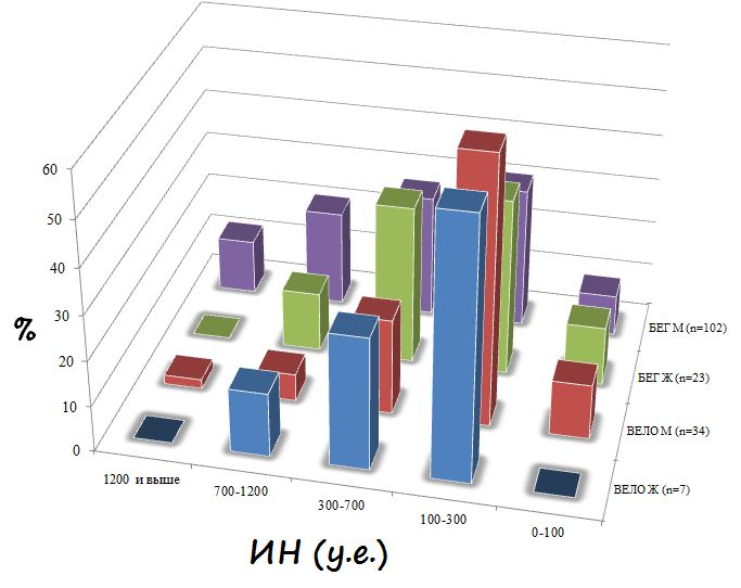 ИН индекс напряжения Баевского после нагрузки